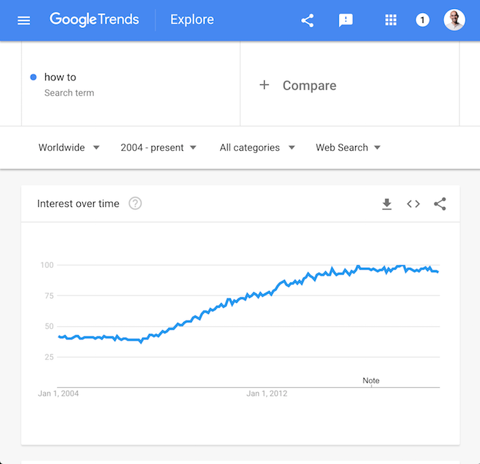 how to trends