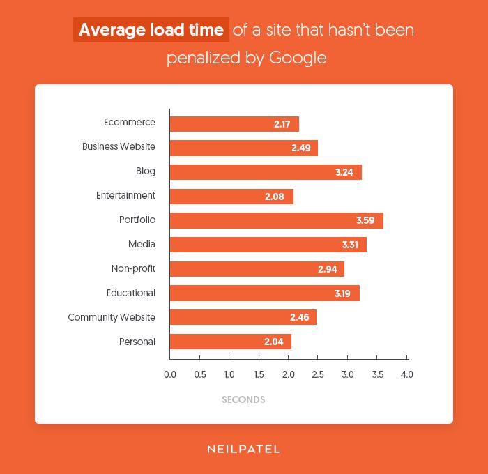 average load time