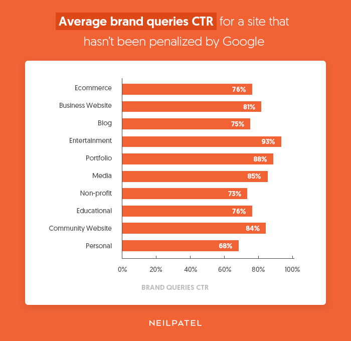 brand queries ctr