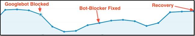 Googlebot Blocked SEO Recovery