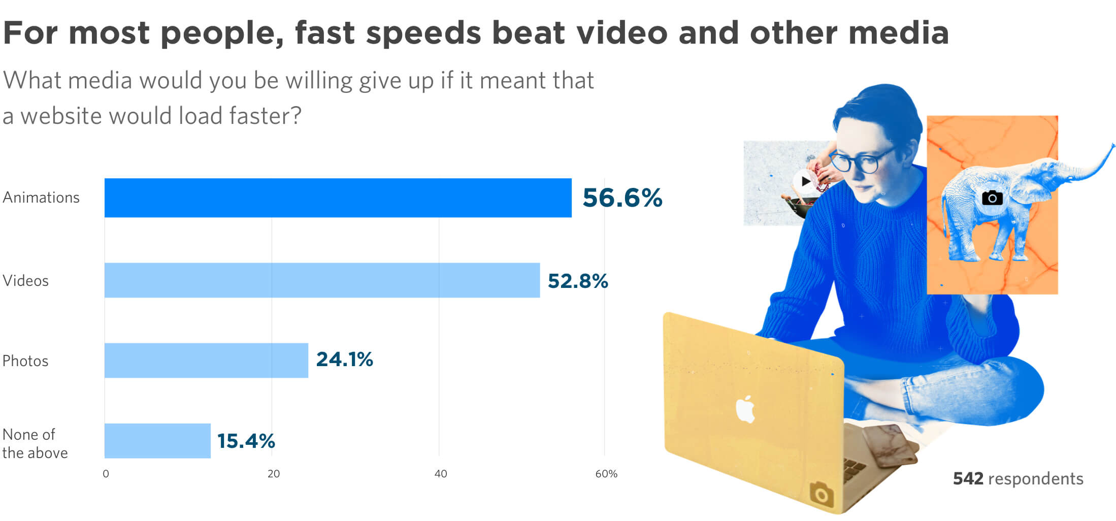 For most people, fast page speed beats video and other media