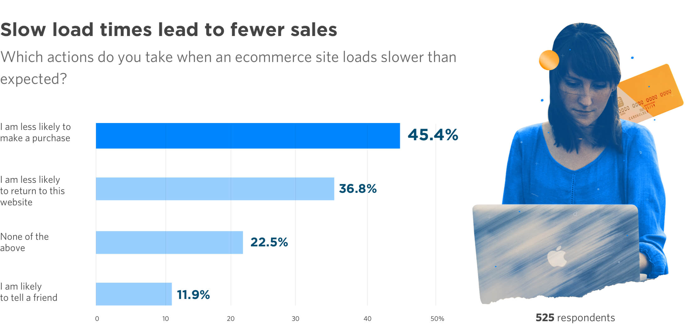 Page speed report reveals slow loads impact buying