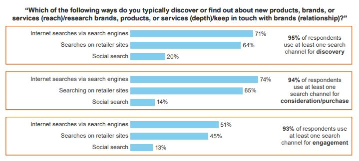 "graph, ""which of the following ways do you typically discover or find out about new products, brands, or services?"""