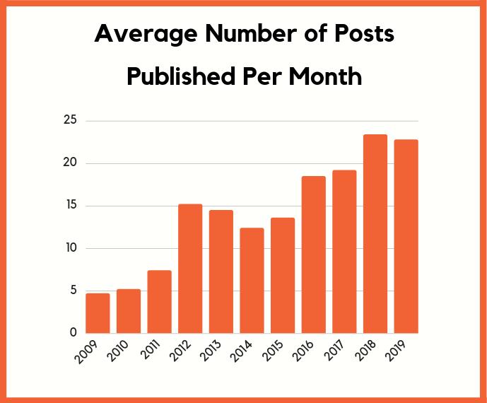 posts published