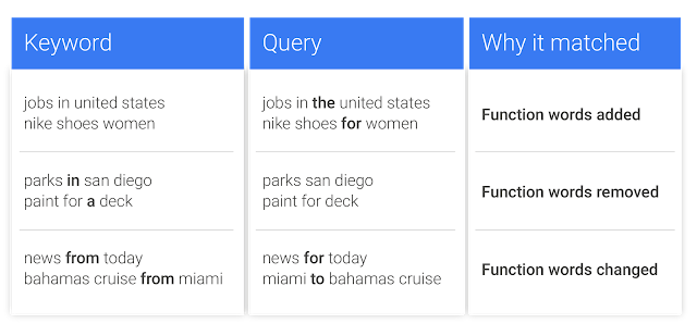Close variant examples from Google