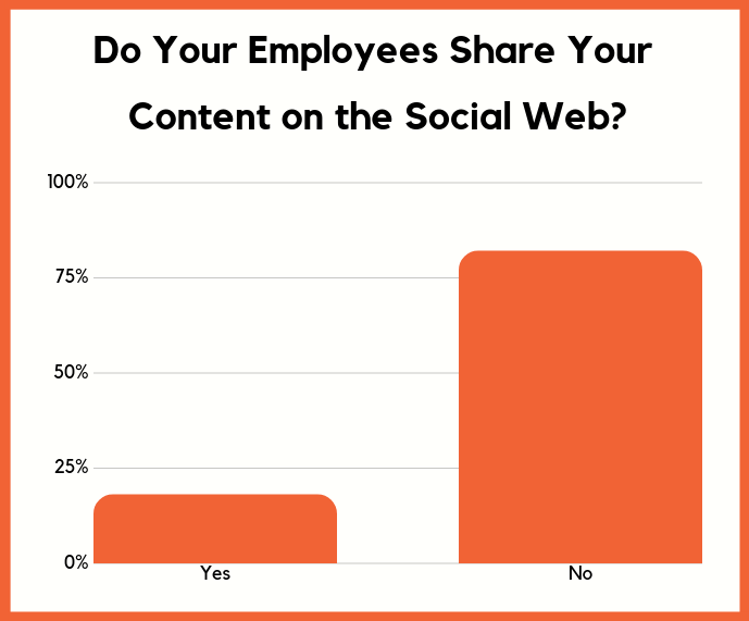 employees don't share