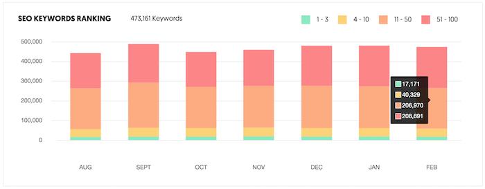keyword rankings
