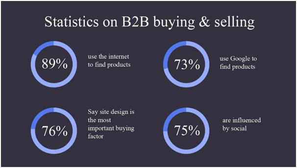A lot of opportunities exist to improve B2B conversion rates