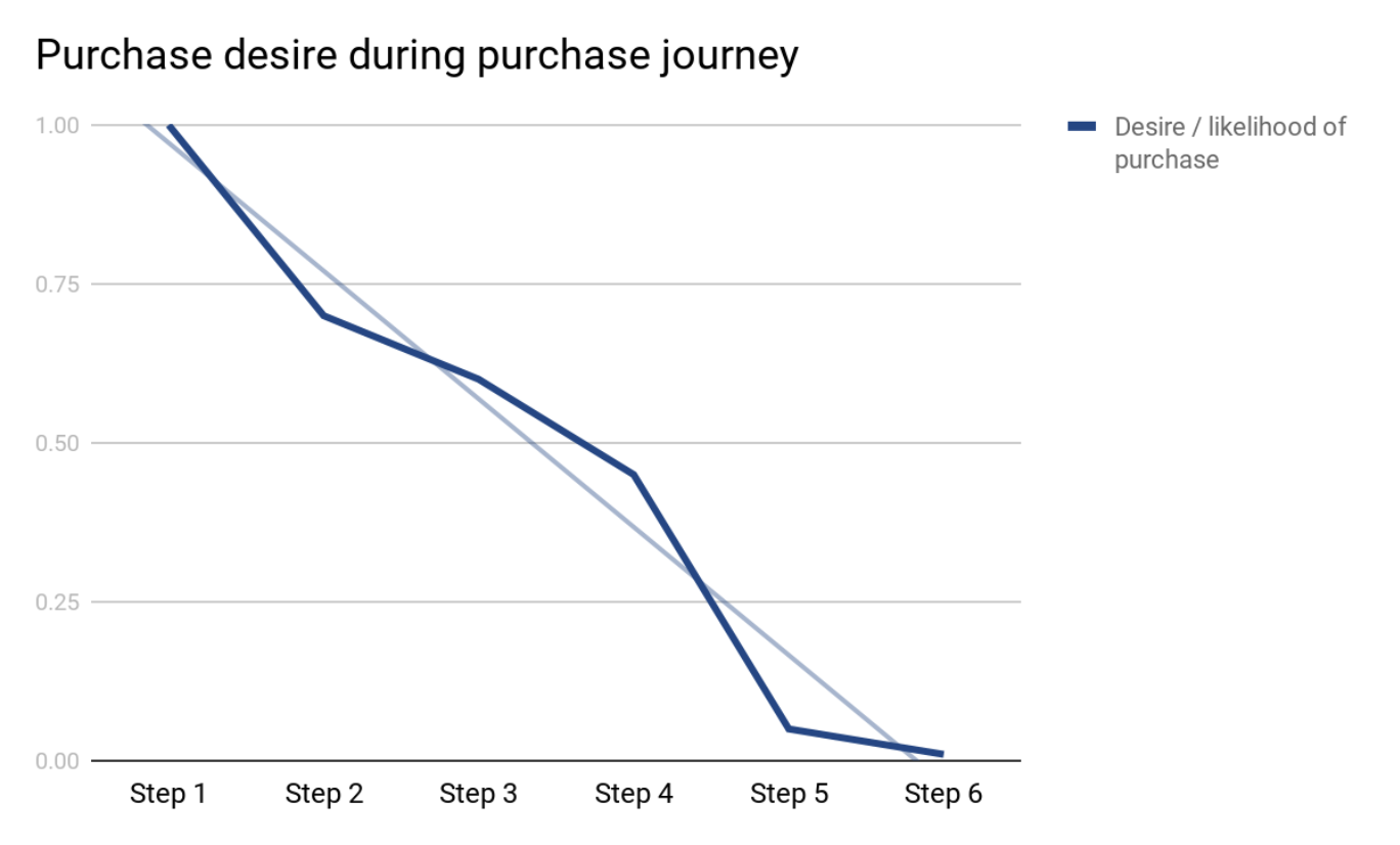 The leaky buyer's journey