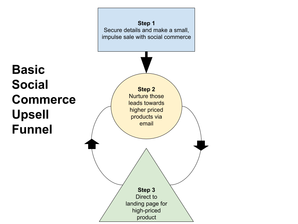 Basic Social Commerce Upsell Funnel