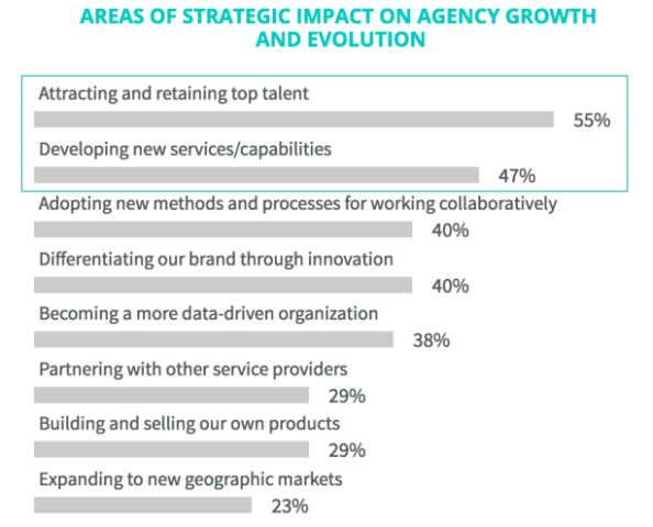 SoDA and Forrester survey results showing new services/capabilities at 47%