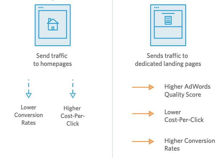 Sending traffic to a homepage doesn't make sense