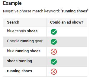 screenshot of negative phrase match keywords