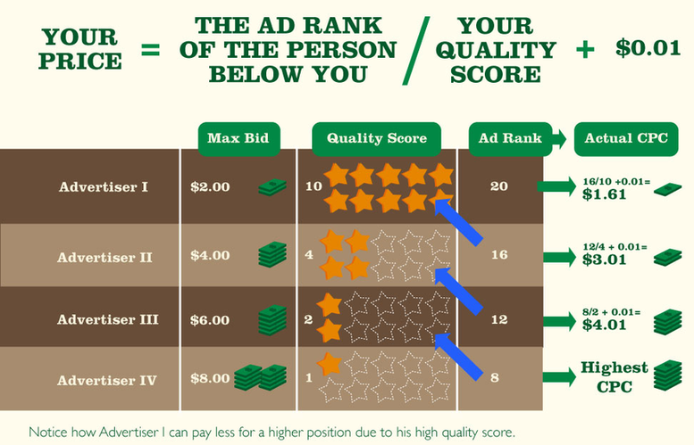 "formula for improving your website's ""Quality Score"""