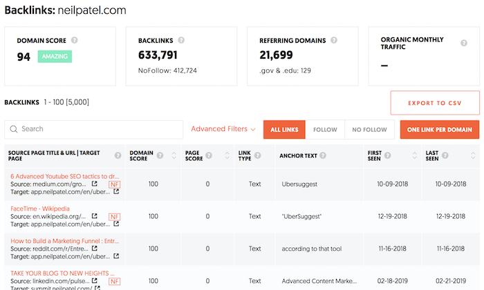 domain score