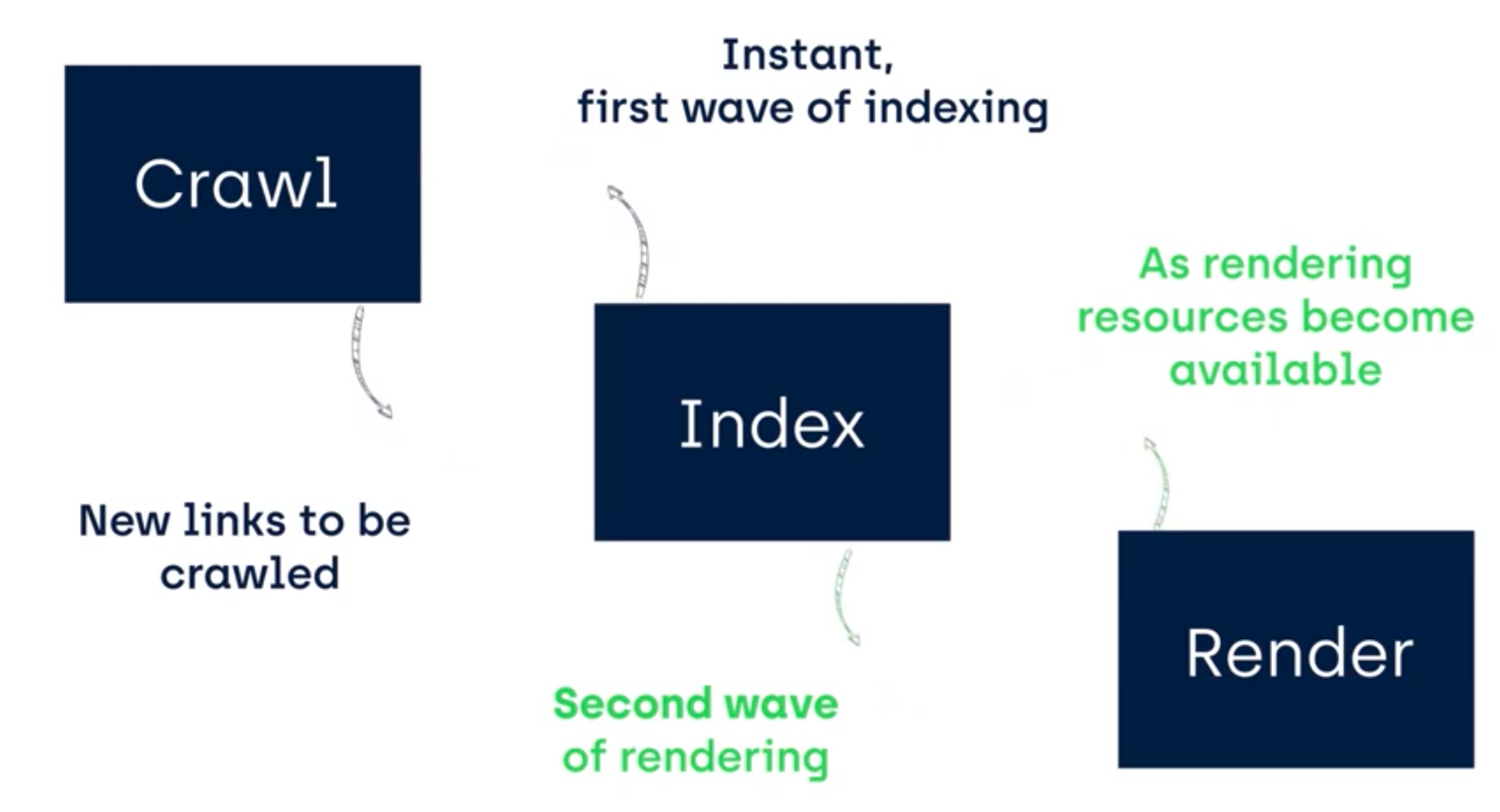 Two waves of indexing