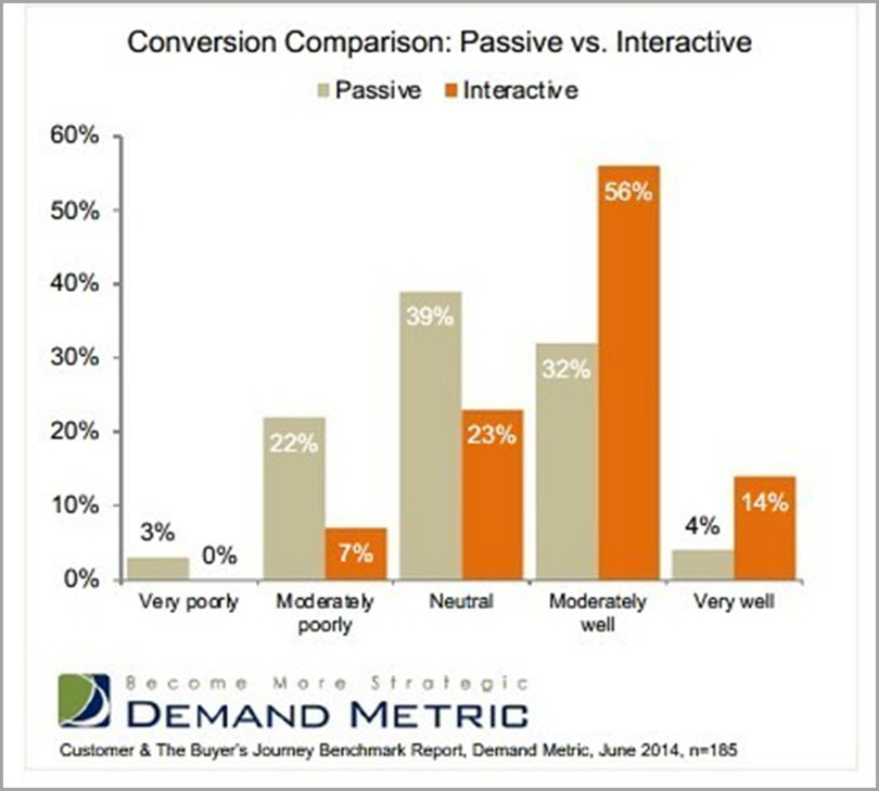 Conversion Comparison of Quizzes as Marketing tool for personalized quizzes