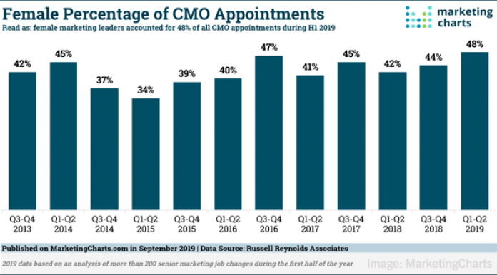 2019 October 4 MarketingCharts Chart