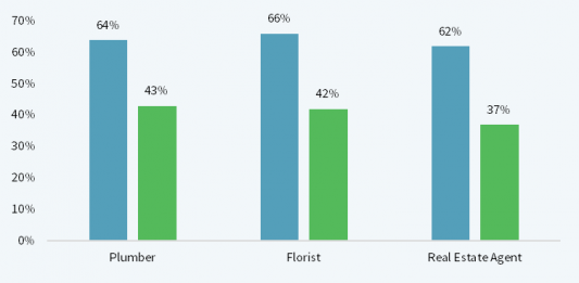 Bar chart through CTR for local pack reviews