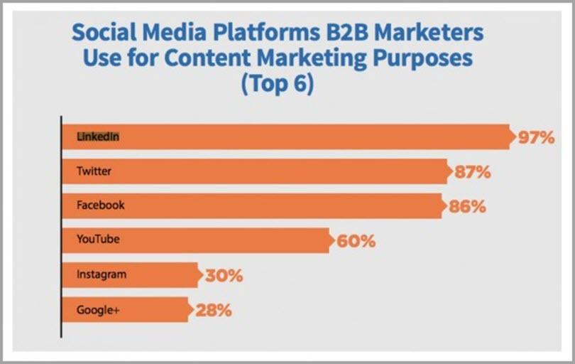 Social Media Platforms B2B Marketing Use For Content Marketing Purpose for social media and seo