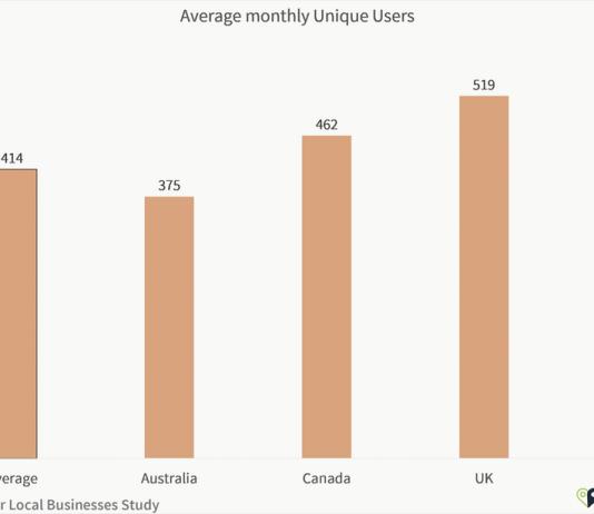 Google Analytics Study - Average monthly unique users