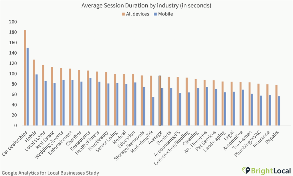 Google Analytics Study - Session duration by industry