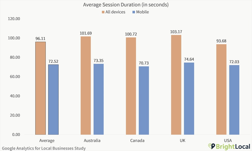Google Analytics Study - Average session duration