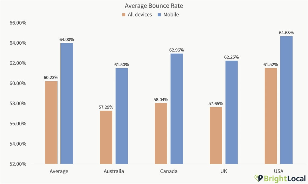 Google Analytics Study - Average bounce rate