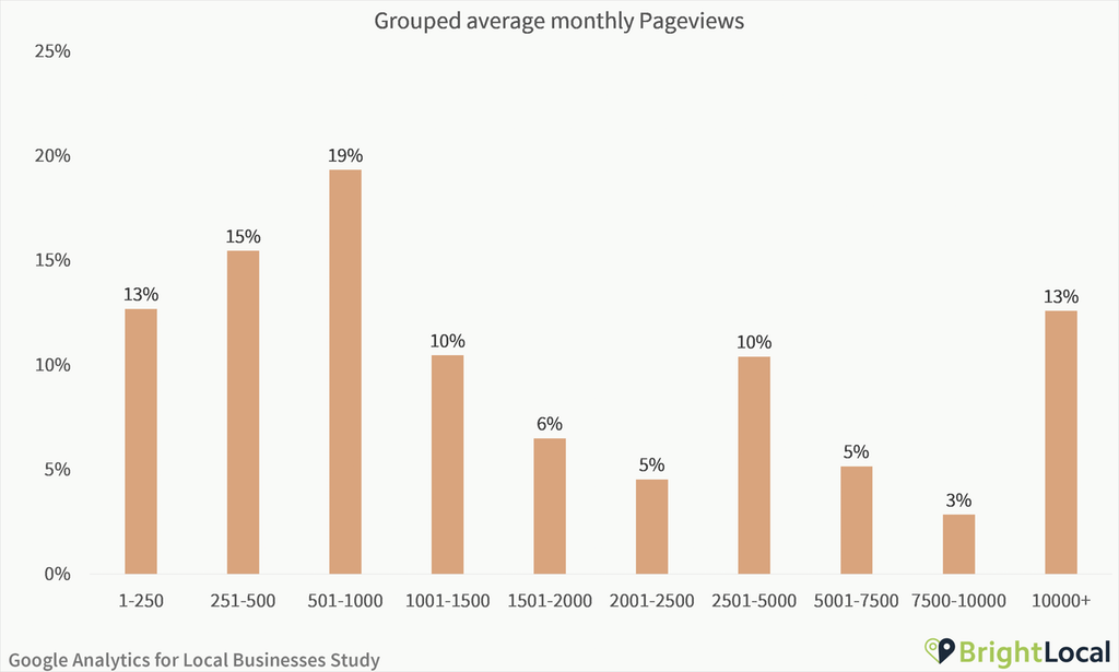 Google Analytics Study - Grouped average monthly pageviews