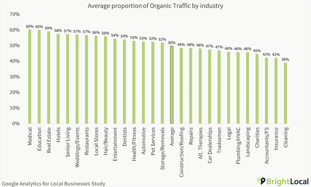 Google Analytics Study - Average proportion of organic traffic
