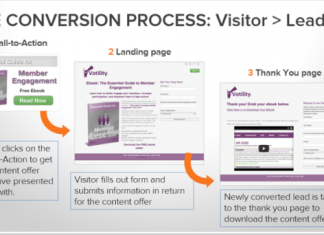 How to Effectively Optimize Your Website to Improve Conversion Rates