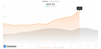 Here's How We Increased Website Traffic by 75% in 6 Months By Updating
