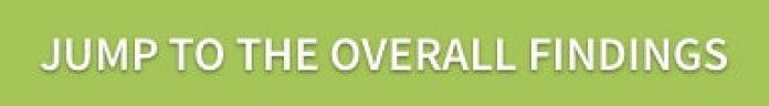 Local Consumer Review Survey | Online Reviews Statistics & Trends