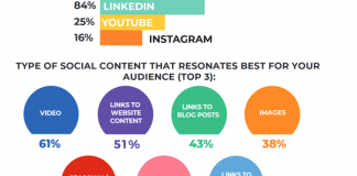 2020 January 10 MarketingCharts Chart