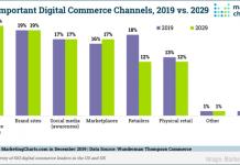 2020 January 3 MarketingCharts Chart