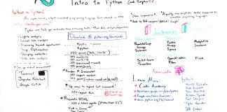 Intro to Python - Whiteboard Friday