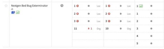 Blended Rankings Display type