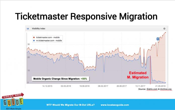 TicketMaster Mobile Subdomain Migration