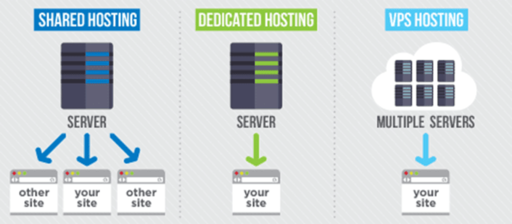 The Best Virtual Private Servers (VPS Hosting) – 2020 Review - SEO Focus