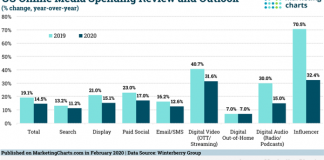 2020 February 14 MarketingCharts Chart