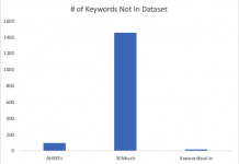 Up to 50% Of Potentially Converting Keywords Show No Volume in 3rd Party Tools