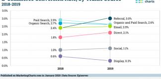 2020 February 7 MarketingCharts Chart