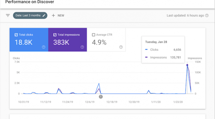 How I Generated 18,800 Visitors from Google Without SEO or Ads