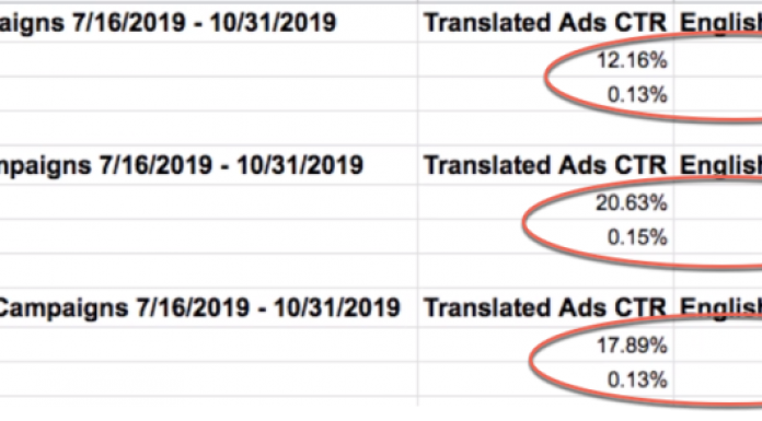 Translate Google Ads - CTR examples
