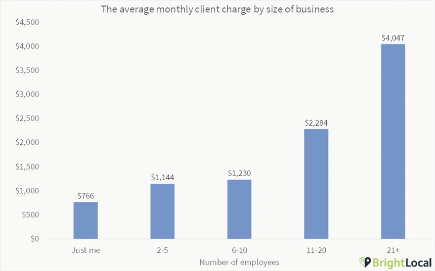 Average cost per month for local marketing by business size