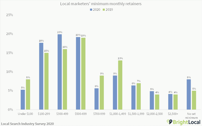 Local marketing minimum retainer cost