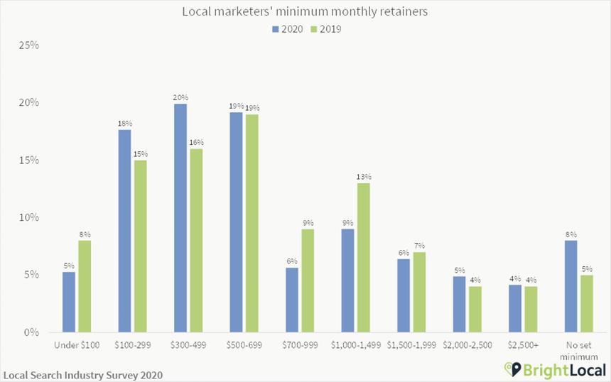 Local marketing minimum retainer cost