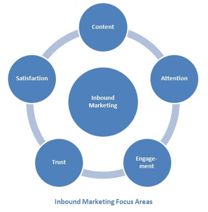 inbound marketing focus areas