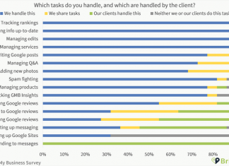 Which Google My Business tasks do you handle and which do clients handle