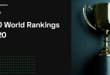 SEO World Rankings 2020